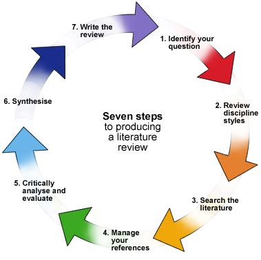 Purpose of literature review in social science